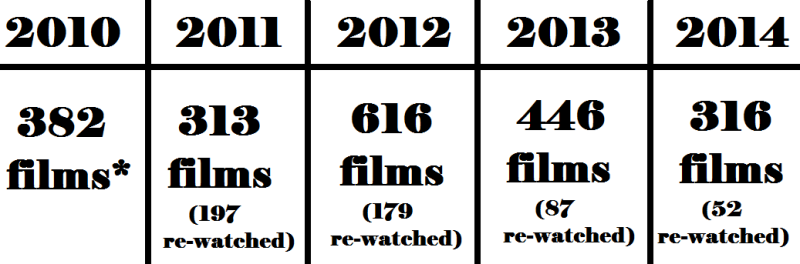 A comparison of my past five years of movie-watching!
